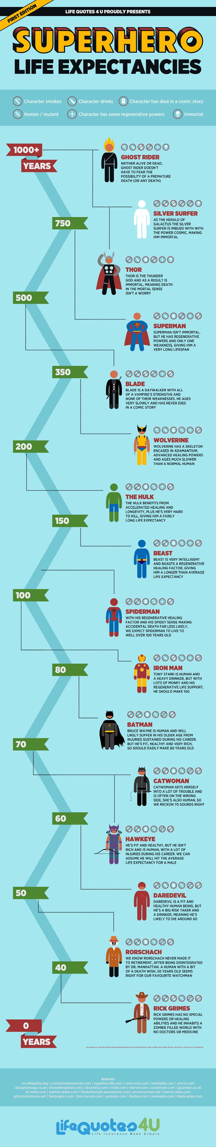 Superhero-Life-Expectancies